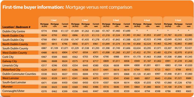 mortgage rent comparison