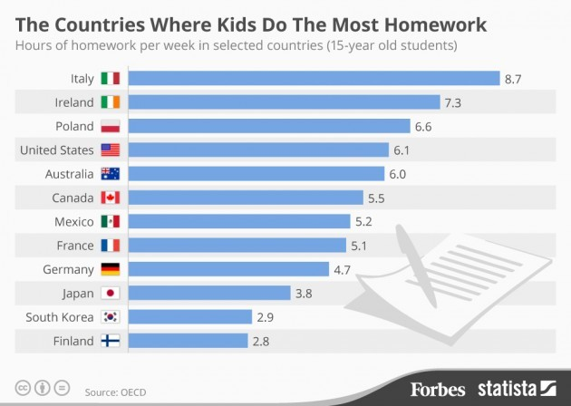 How Many Hours Do Chineese Kids Study