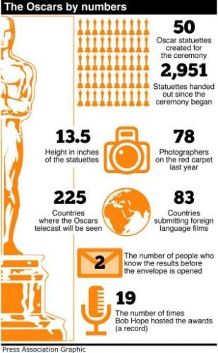 SHOWBIZ Oscars Numbers