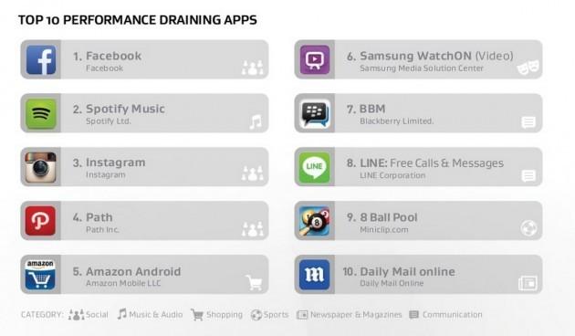 AVG performance draining apps