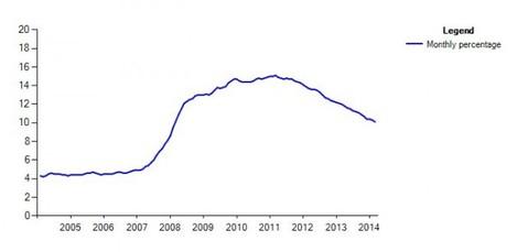 Unemployment recent figures