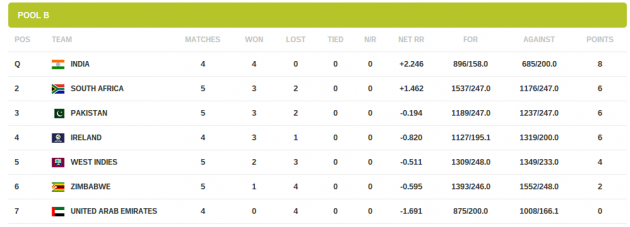 Standings   Cricket World Cup 2015   ICC Cricket   Official Website