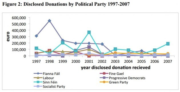 parties donations