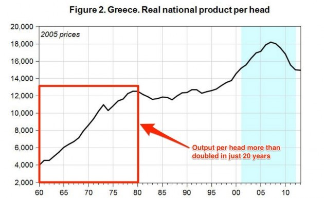 moreover-the-living-standards-for-greek-citizens-also-improved-hugely-in-the-1960s-and-1970s-gdp-per-capita-increased-by-210-or-an-average-of-61-per-year-as-workers-became-much-better-off