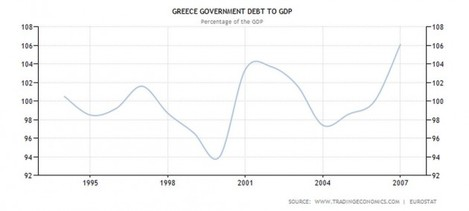 -but-it-failed-to-fundamentally-shift-the-appeal-of-buying-support-the-greek-government-took-advantage-of-the-fall-in-its-interest-payments-to-increase-other-spending-rather-than-reducing-its-debt