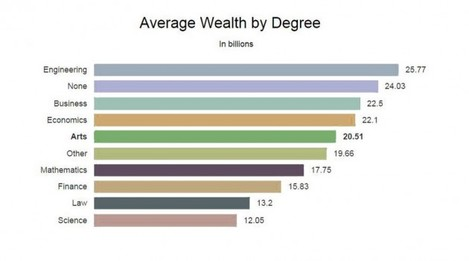 average wealth