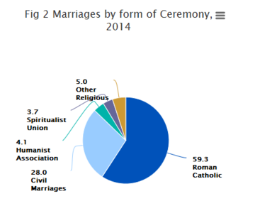 CSO marriage graph