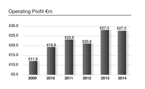 Dairygold profits