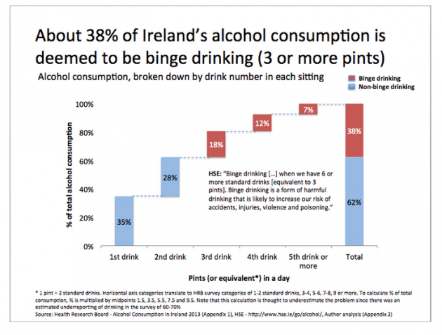 61a78eb99ad The real number is likely to be higher as the study this analysis is based  on found that survey participants are likely to have estimated their  drinking ...