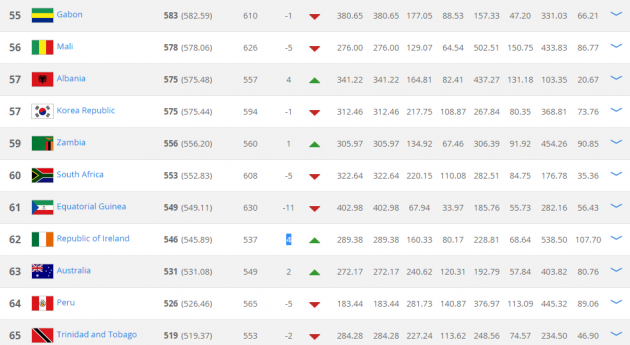 Ireland fifa rankings