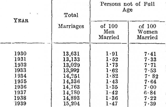 minormarriages1930s