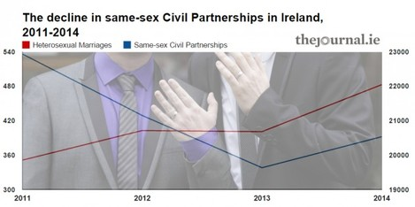 civilpartnership