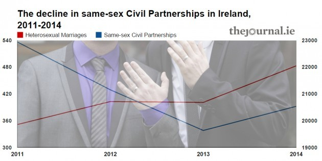 civilpartnership