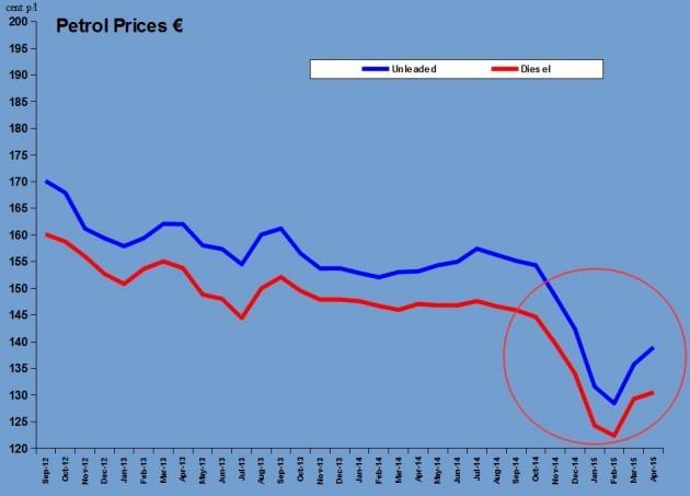 petrol graph