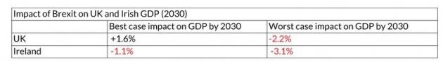 Impact on Irish economy Brexit
