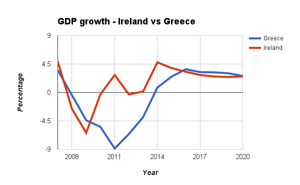Ireland could be outstripped as the fastest-growing