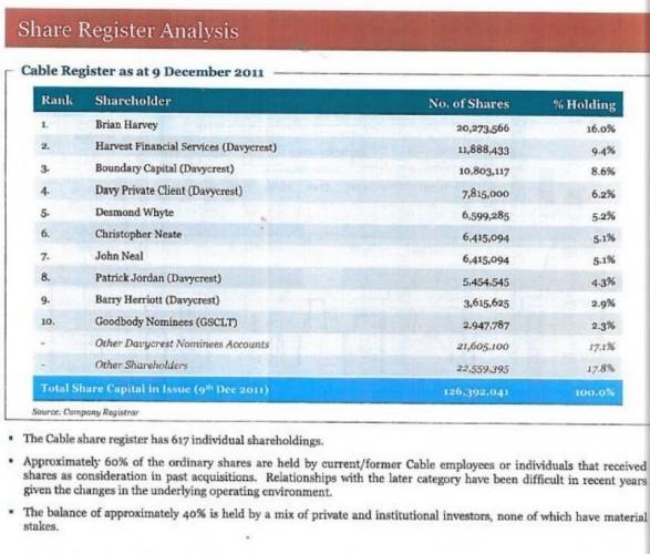 siteserv shareholders