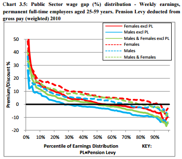Public or private sector workers - who actually came out worse in