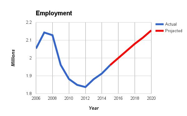 Jobs - employment figures