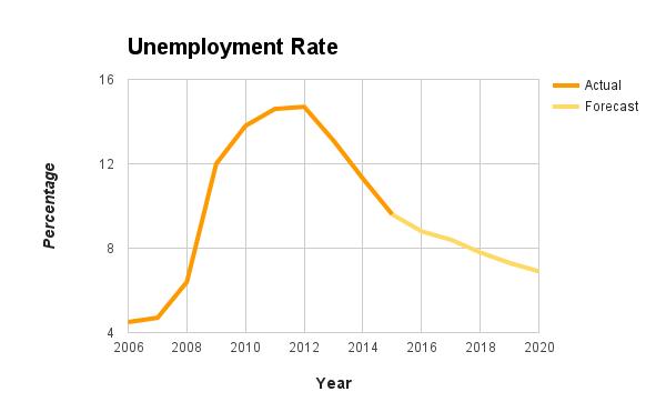 Jobs - unemployment