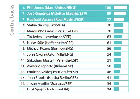 Phil Jones stats