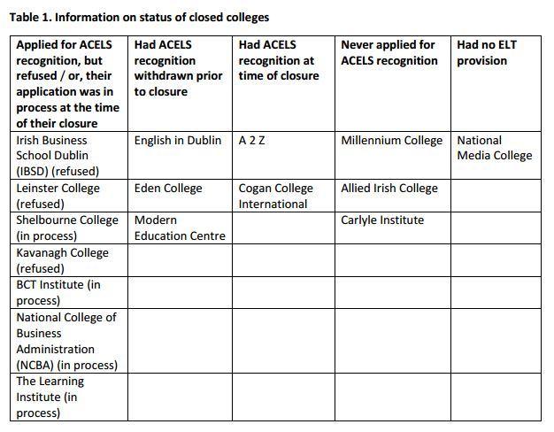 english colleges qci