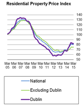 house prices last four years