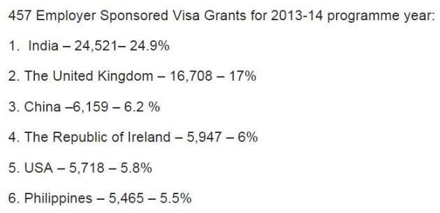 employer visas oz