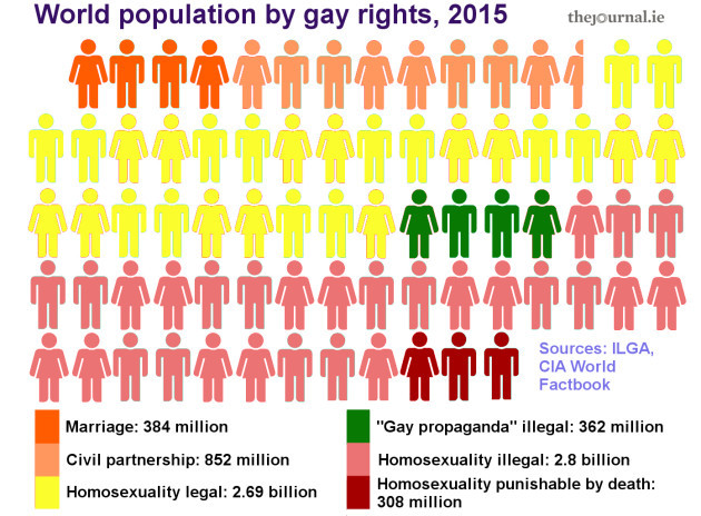 LGBTpeoplechart