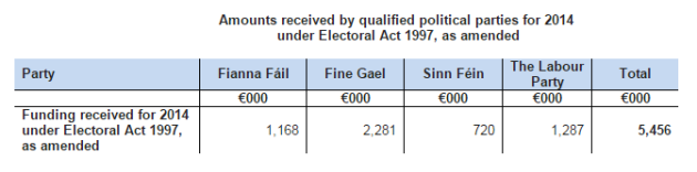 electoral act funding