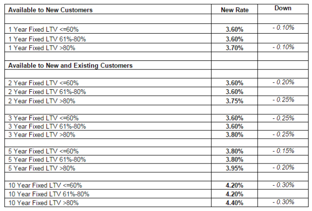 table of fixed rate cuts