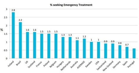 emergency by country
