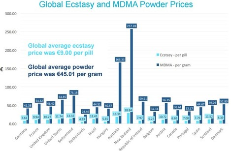 mdma global v ireland cost