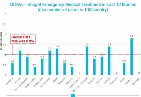 mdma emergency