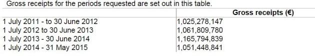 motor tax receipts