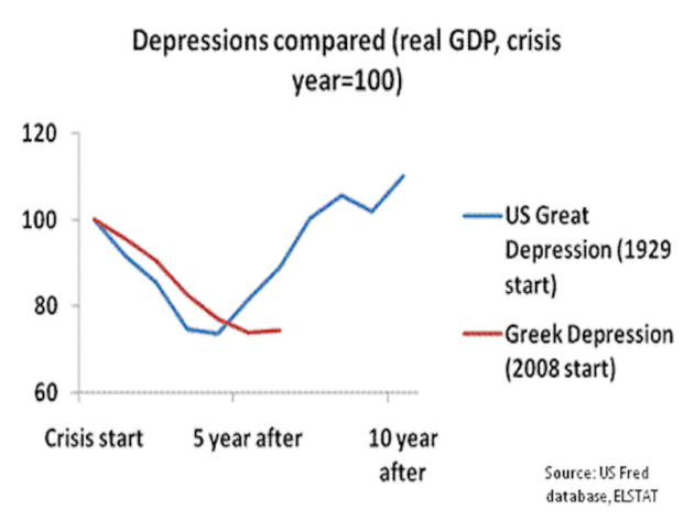 greeces-economic-nightmare-today-is-worse-than-this-point-in-the-us-great-depression