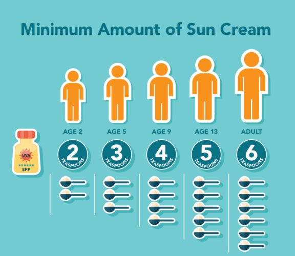 sun cream info graphic