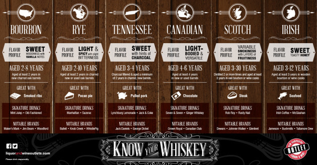 Infographic_Know_Your_Whiskey_H