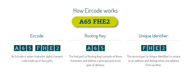 Can an Eircode change your address? No - here's why