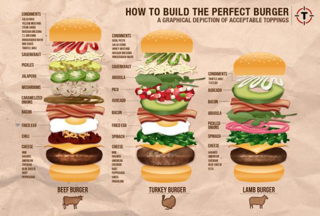 2013-08-28-burgerchart