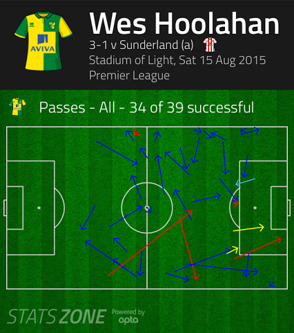 Wes Hoolahan pass completion