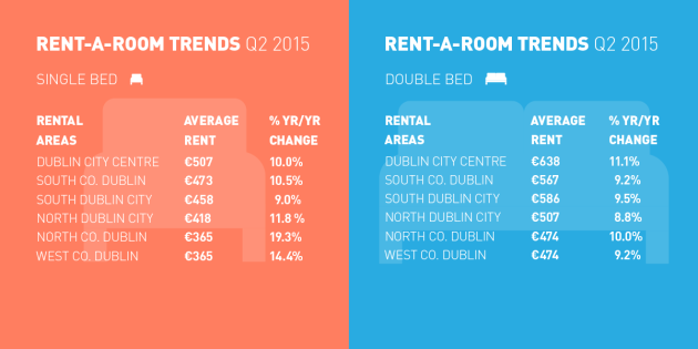 rent-a-room_dublin