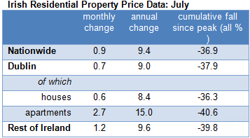 residnetial property prices ireland