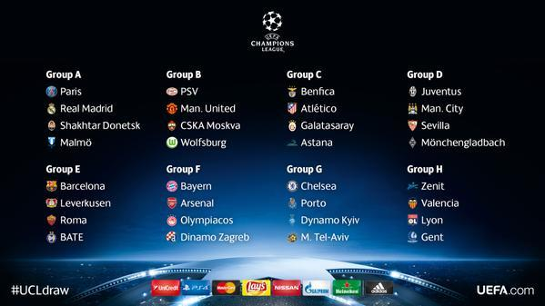 Champions League draw Group