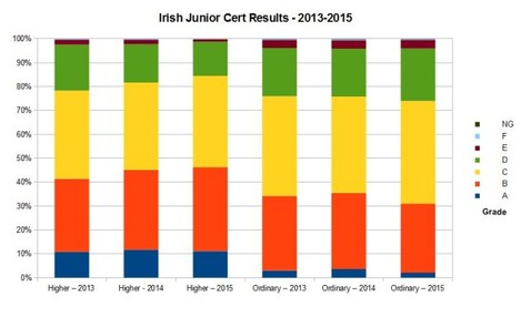 Irish 2015
