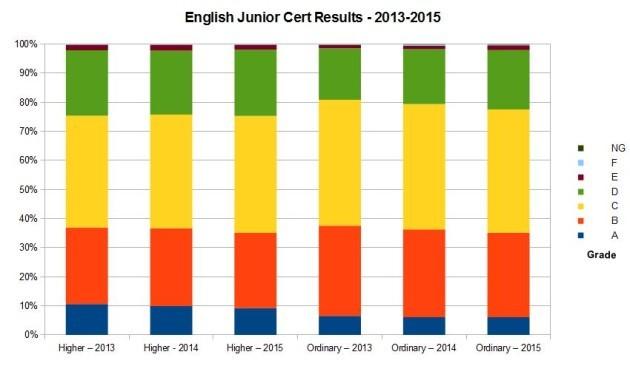 English 2015