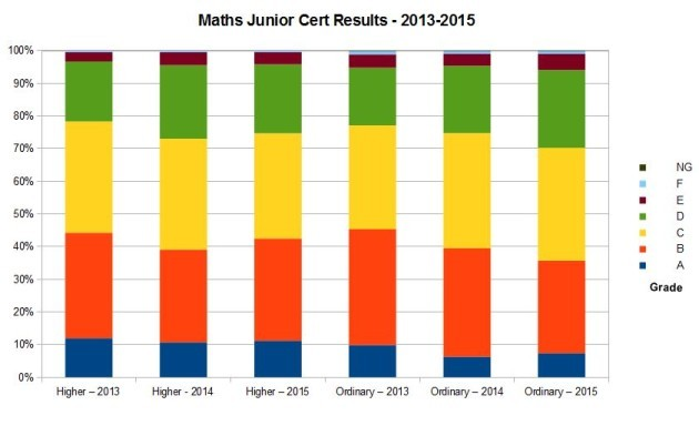 Maths 2015