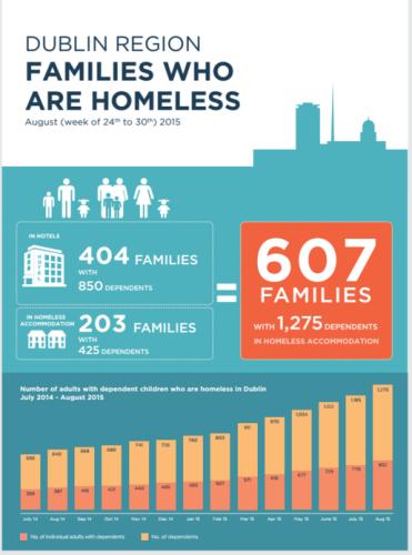 Homeless dublin