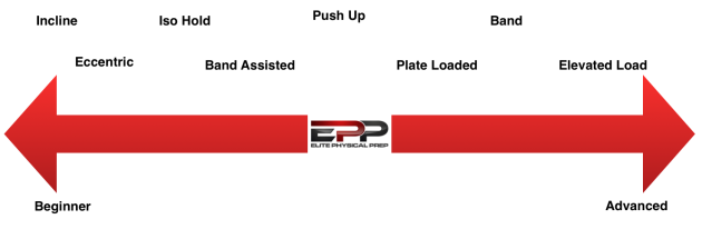 Push Up Continuum