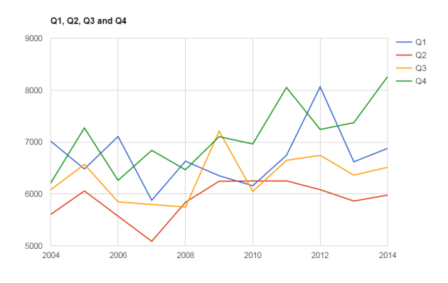 crime per quarter past 10 years